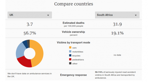 car accidents in SA